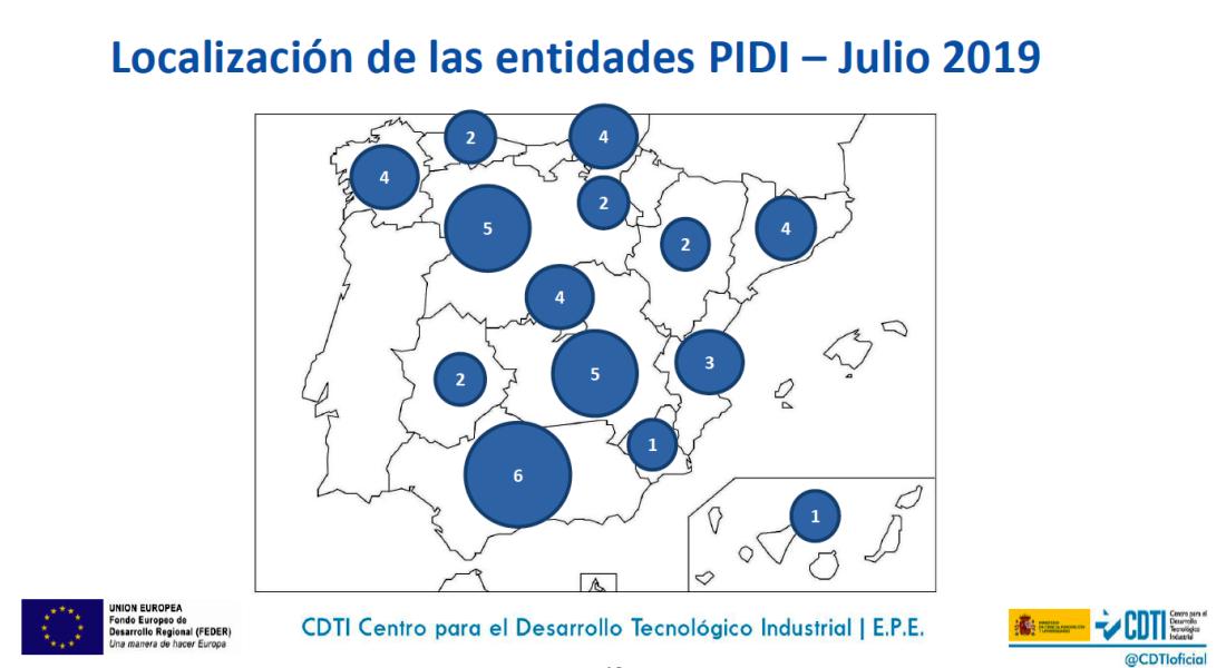 CEEIM-CDTI-PIDI-2019